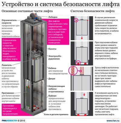 Безопасность лифта